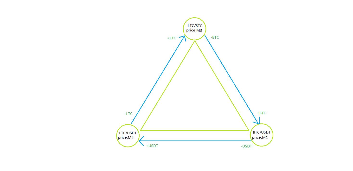 三角套利算法原理图